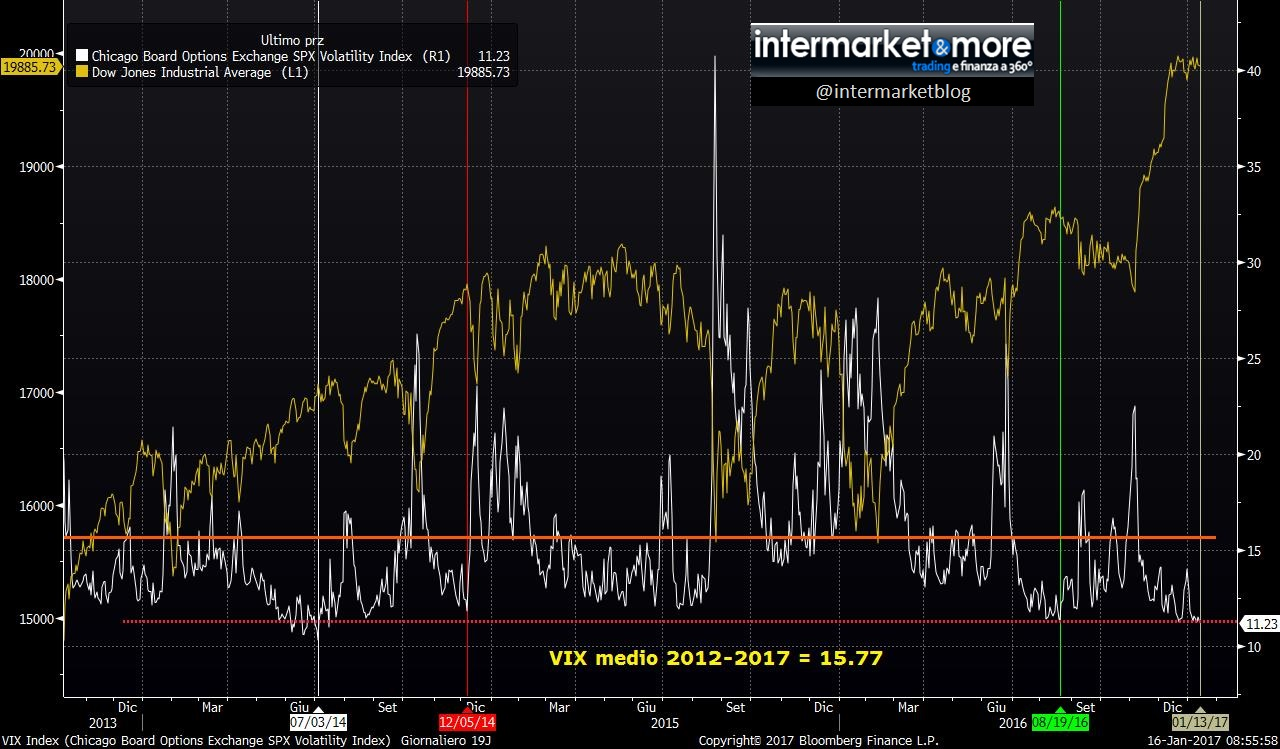 fear-index-spx-vix