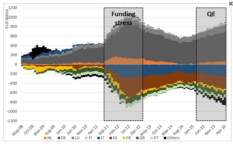 funding-stress-qe-bce-target2