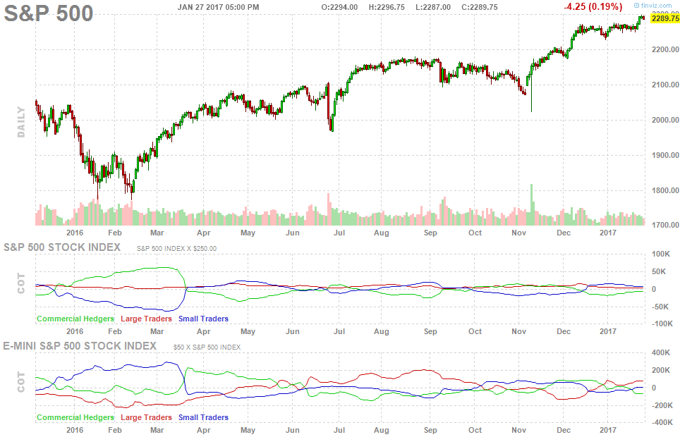 future-spx-index-cot