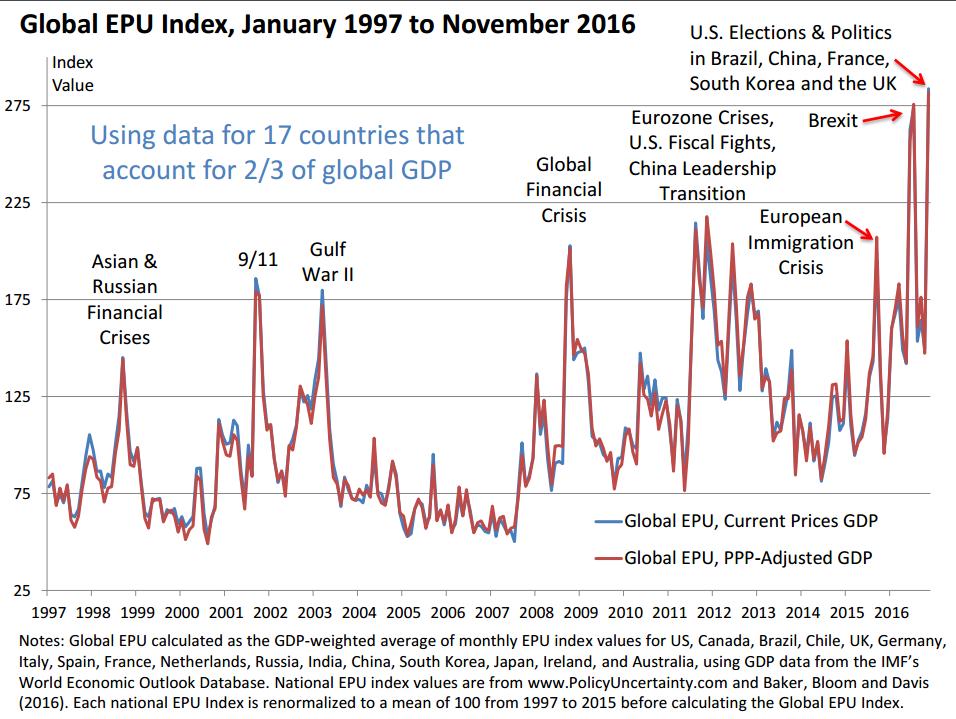 indice-incertezza-politica-globale