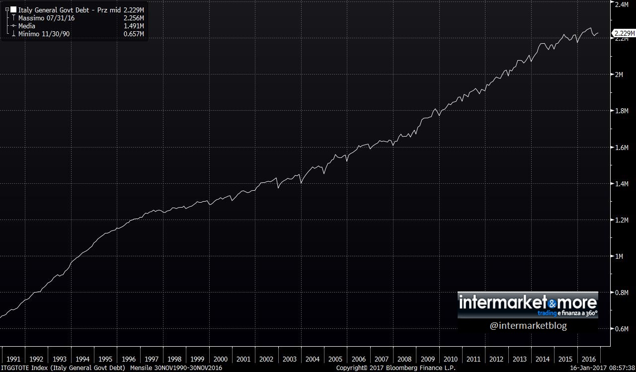 italia-debito-pubblico-totale