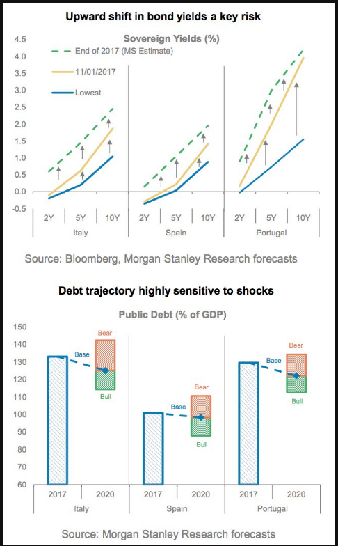 previsioni-ms-debito-pil