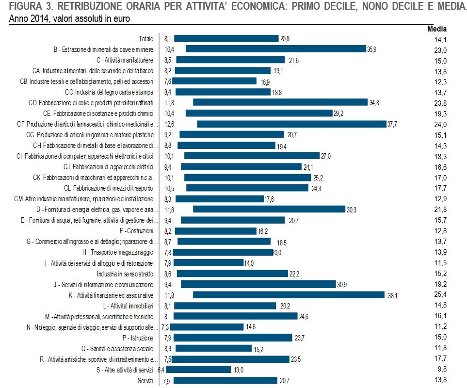 retribuzione oraria per attivita economica italia 2016 2017