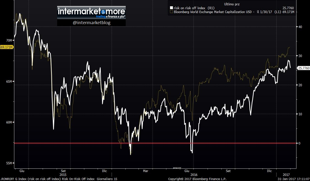 risk-on-off-index-msci-world