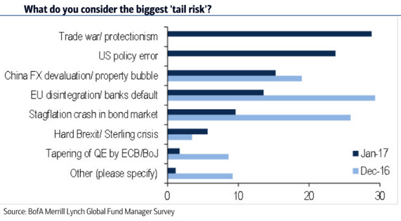 tail-risk-market-2017-january-bofa