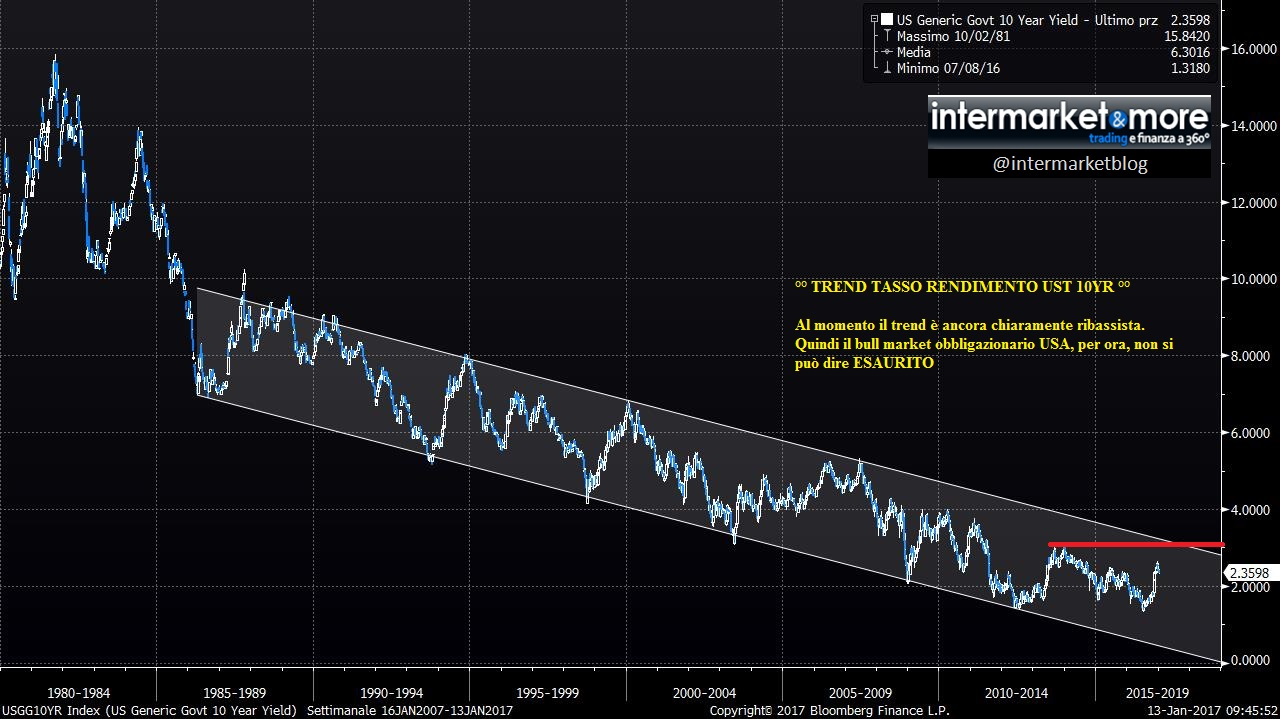 trend-ustreasury-10yr-rendimento-yield