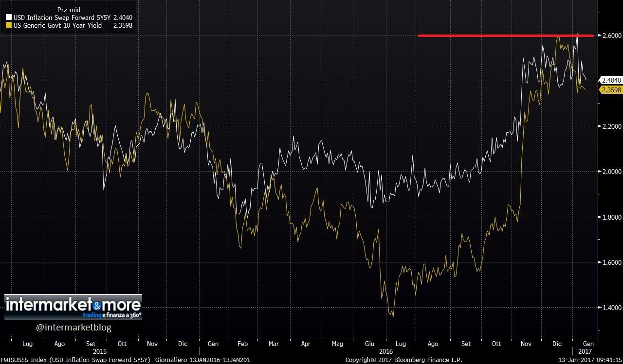 us-5y5y-inflation-swap-forward-10yr-yield