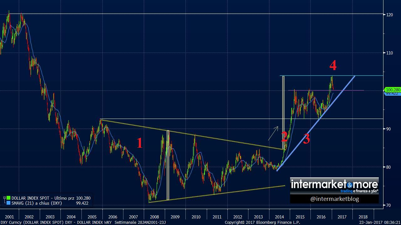 us-dollar-index-chart-weekly-2017