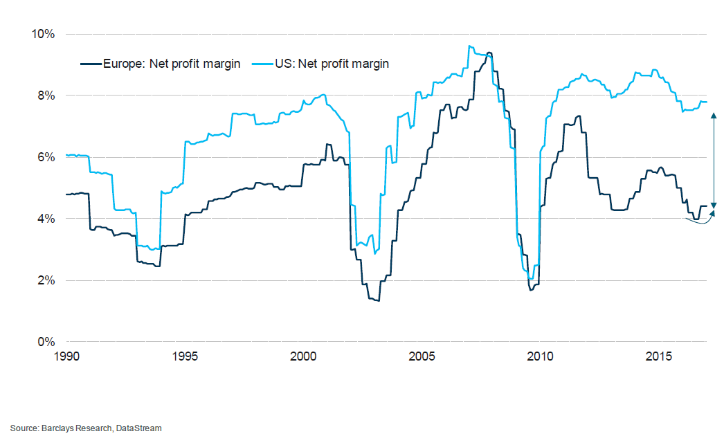 us-eu-net-profit-margin