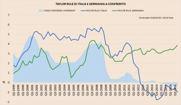 3_taylor-rule-italia-germania