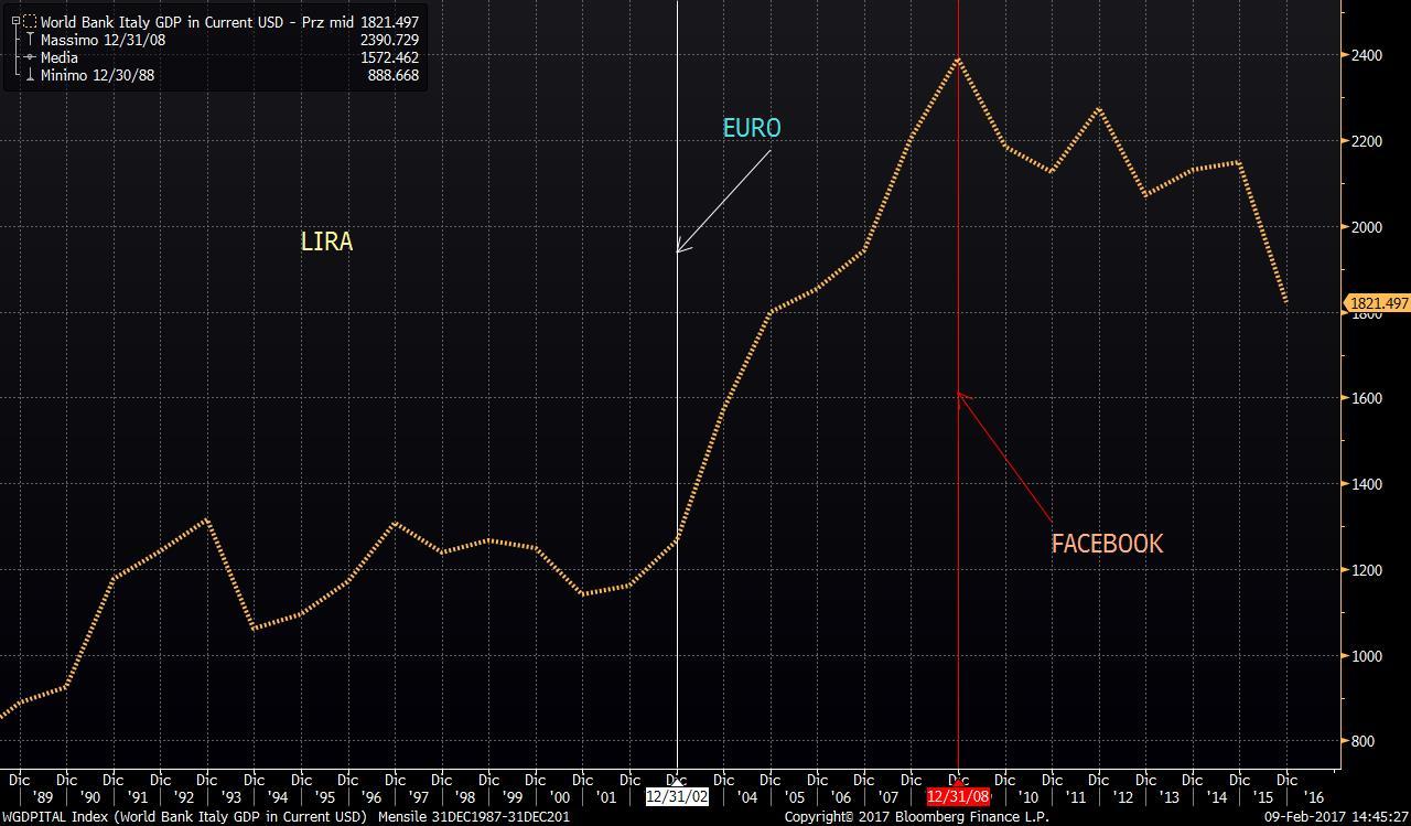 ITalia-GDP-CRESCITA