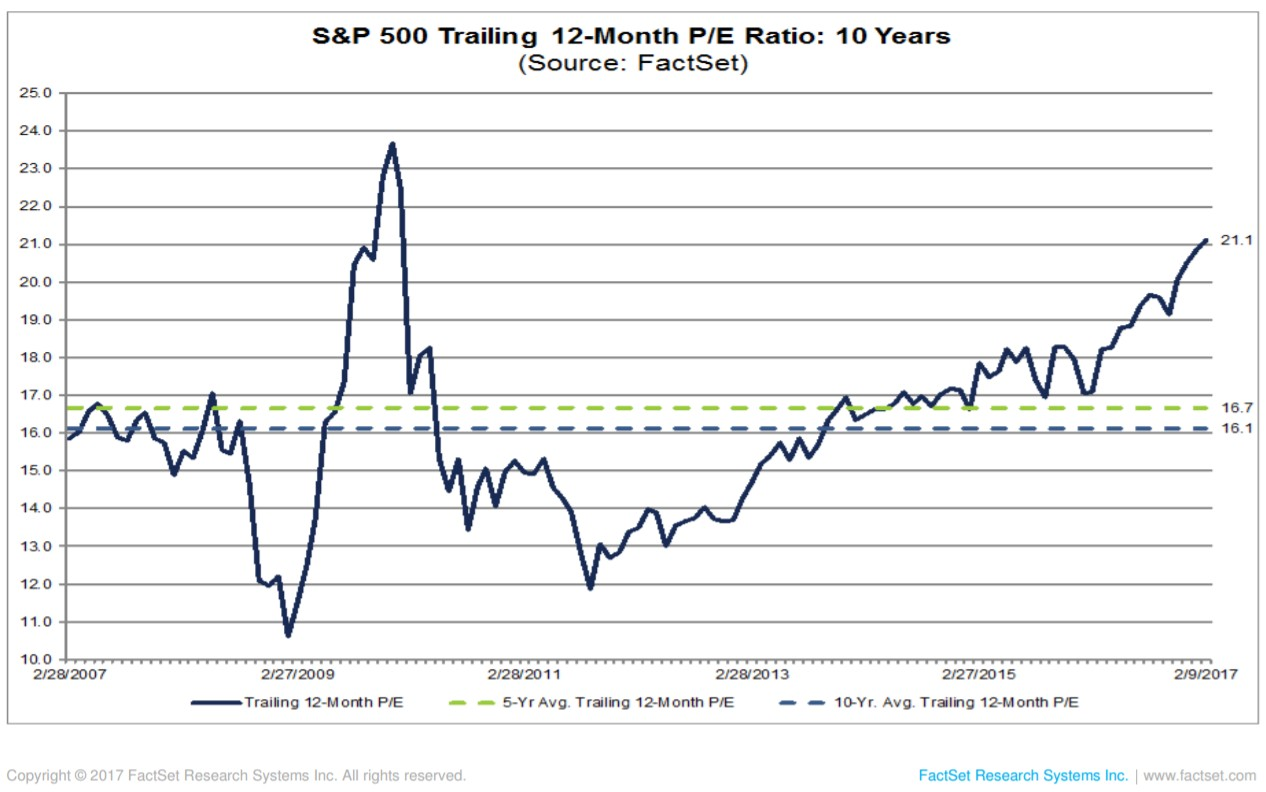 spx traling month 13 pe ratio 2017