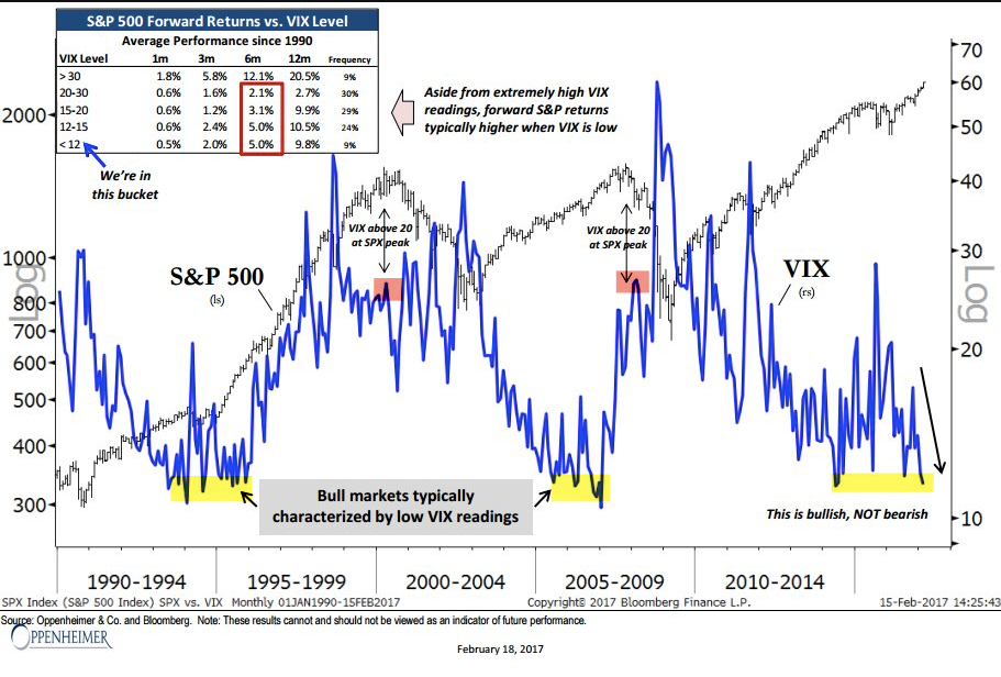 Vix-loung-term-vs-SPX