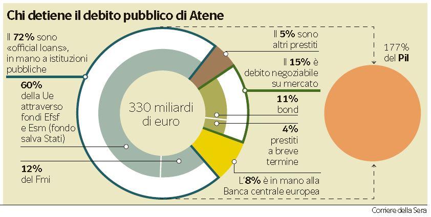 debito-pubblico-grecia-chi-lo-detiene
