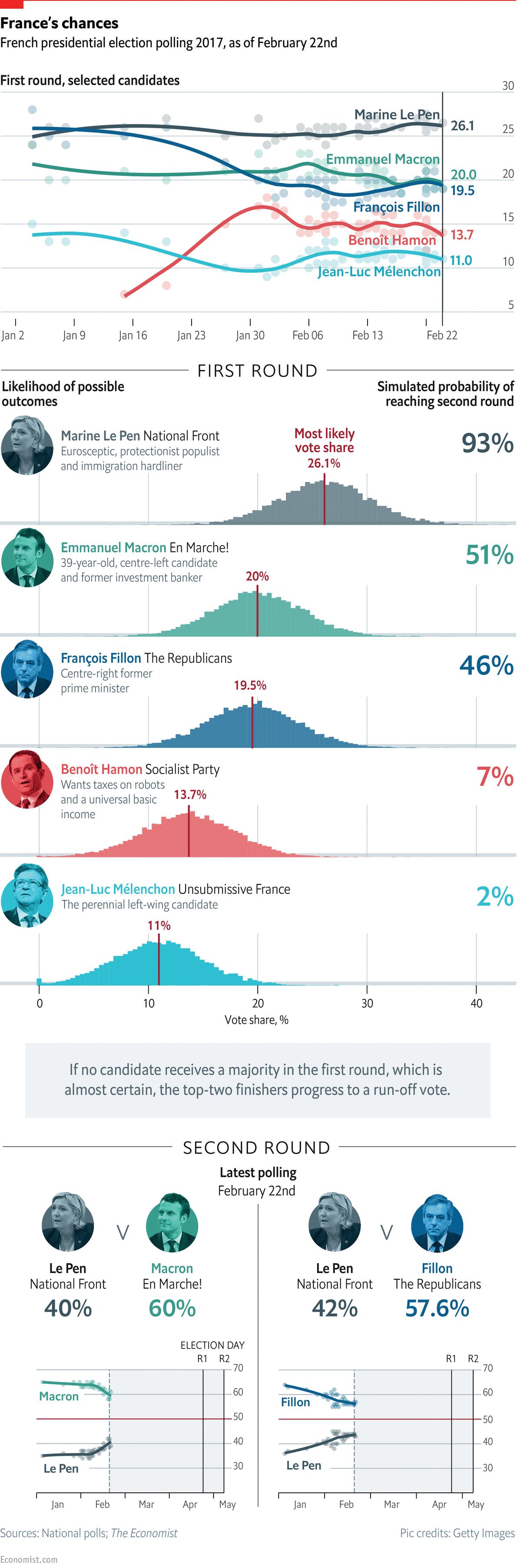 elezioni-francia-2017-previsioni-andamento