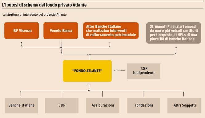 fondo-atlante-progetto