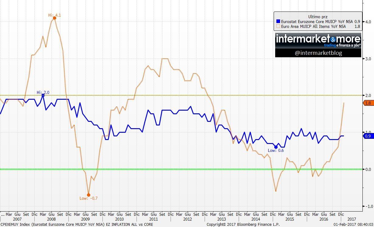 inflazione-eurozona-2017 (2)
