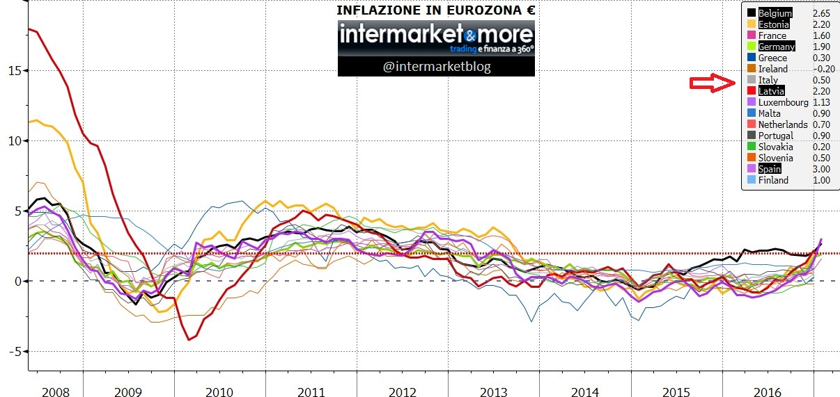 inflazione-singoli-paesi-eurozona-2017
