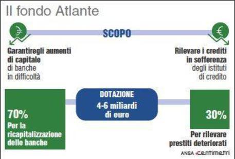 Scopi e destinazione del Fondo Atlante (88mm x 60mm)