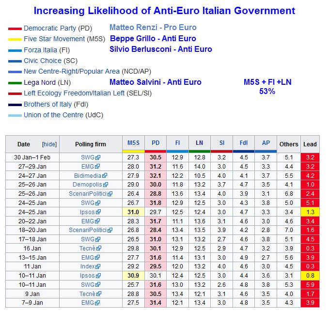 sondaggio-elezioni-italia-2017-noeuro