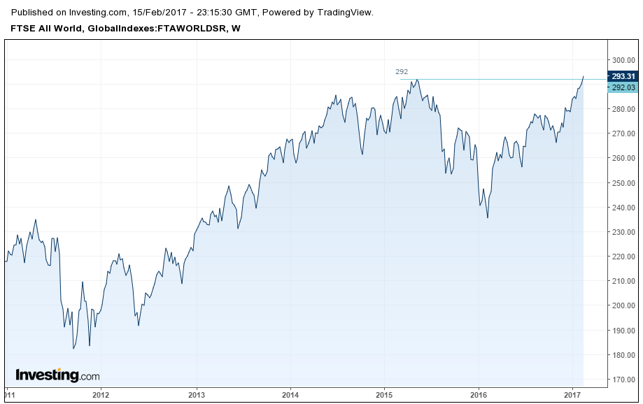 ftse-all-world-index