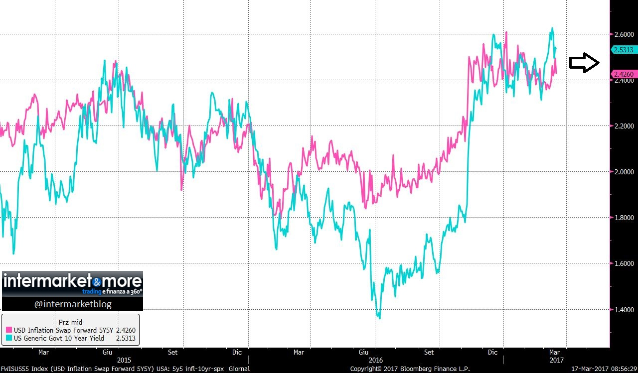 5Y5Y-INFLATION-SWAP-FORWARD-10YR-US-YIELD