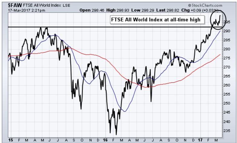 FTSE All-World Stock Index ($FAW)