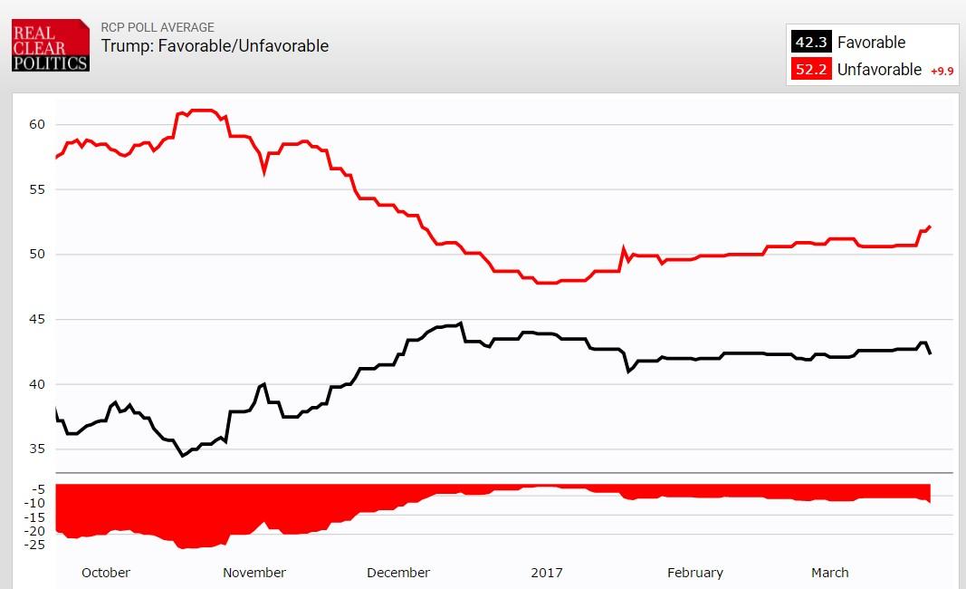 donald-trump-popolarità-2017-poll