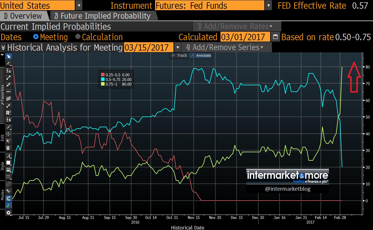 aumento-tassi-interesse-fed-marzo