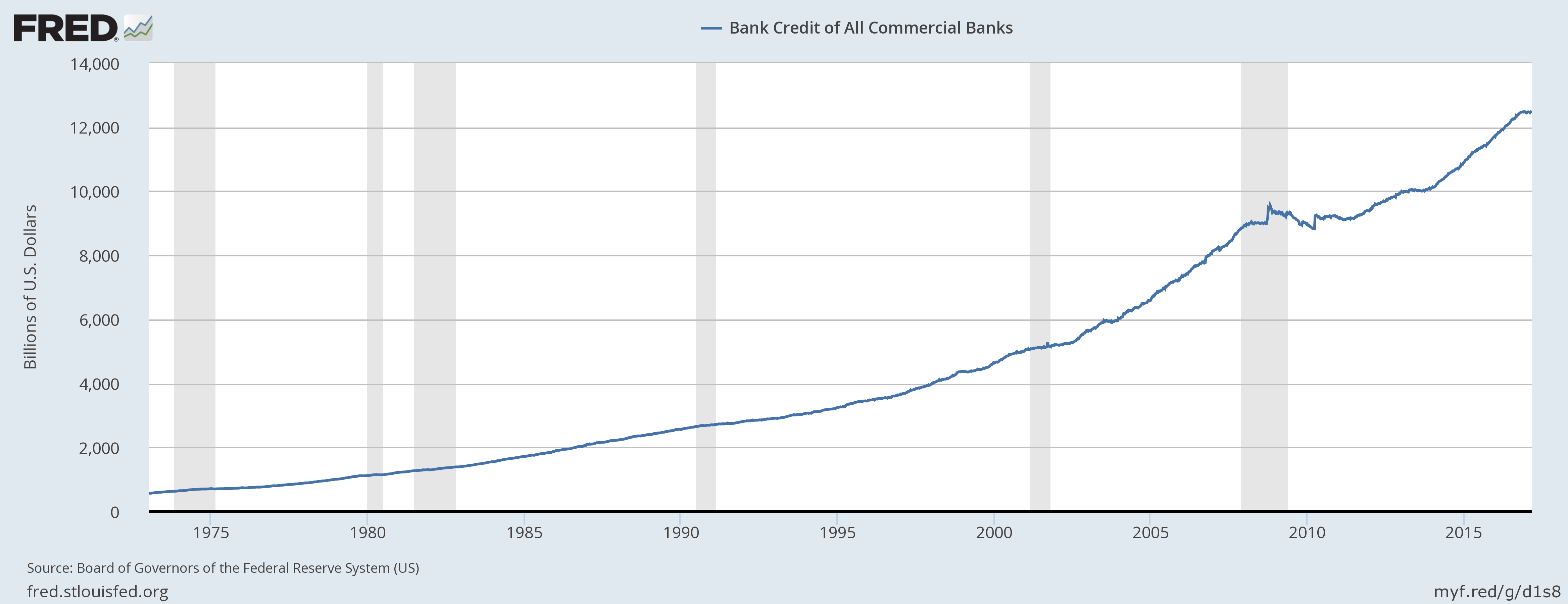 bank credit all commercial banks usa