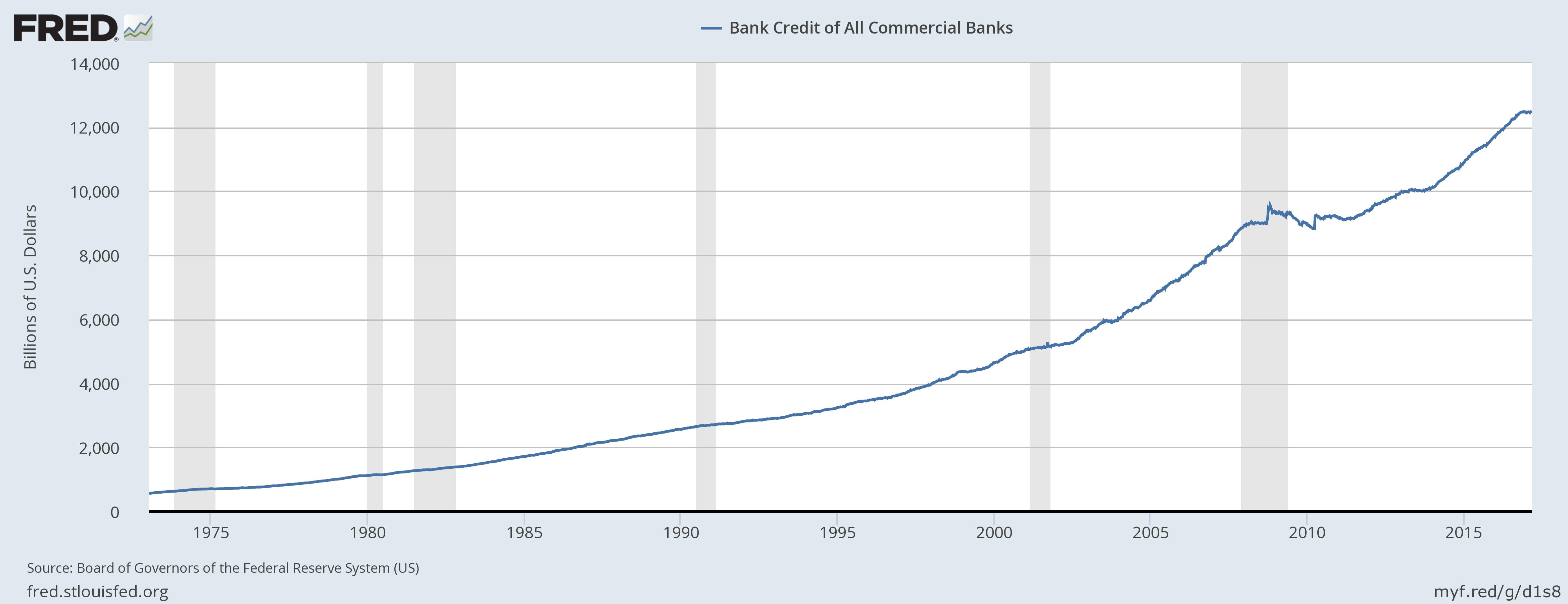 bank credit all commercial banks usa