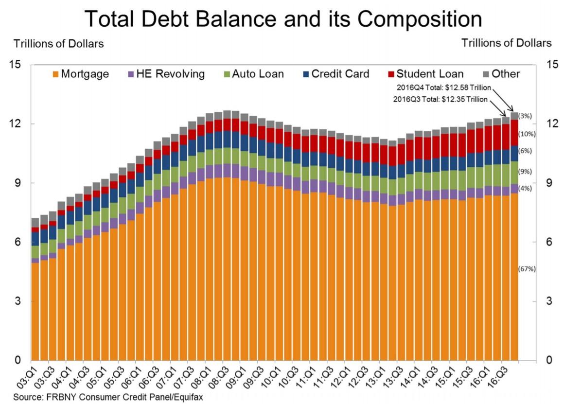 composizione-debito-usa-2017