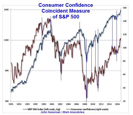 consumer confidence sp500