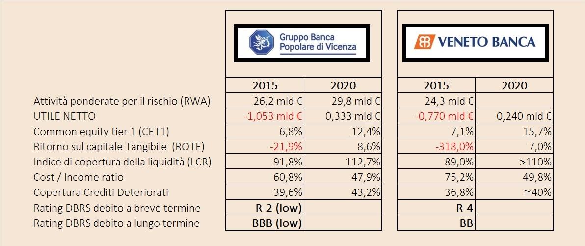dati-di-bilancio-previsioni-veneto-banca-popovicenza