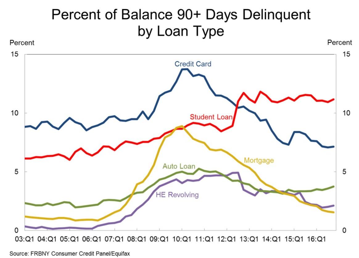 delinquncy-rate-per-tipo- di debito