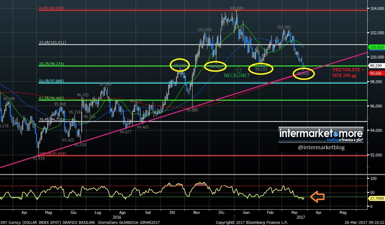 dollar-index-analisi-tecnica-grafico