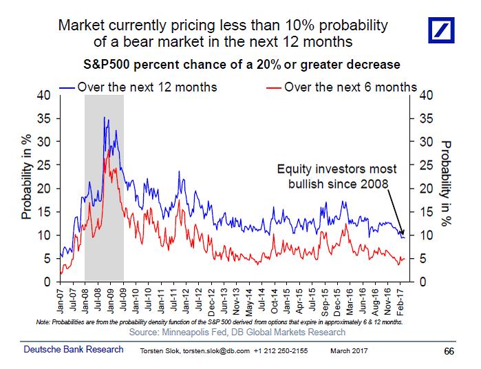 eccesso-fiducia-mercato-azionario-usa-2017