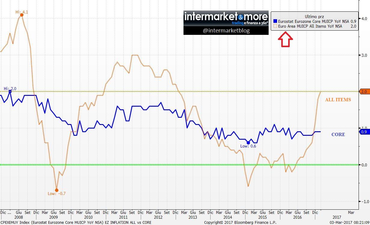 eu-inflazione