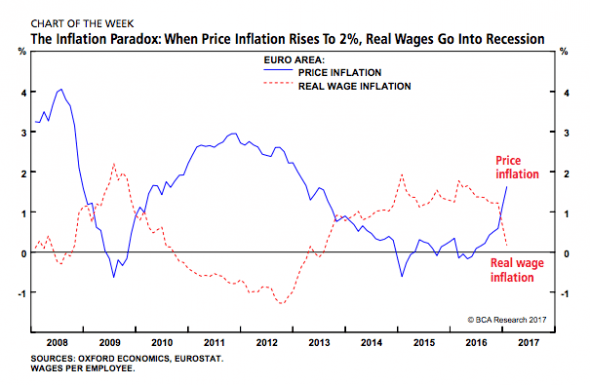 inflation-paradox-wages-eurozone