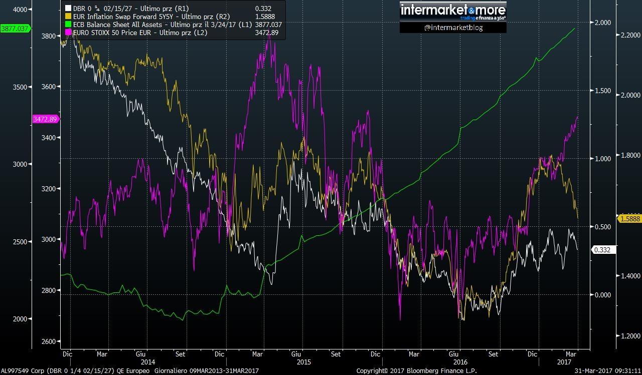 inflazione economia eurozona