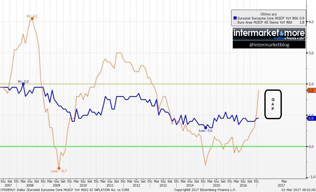 inflazione-europa-core-all-items