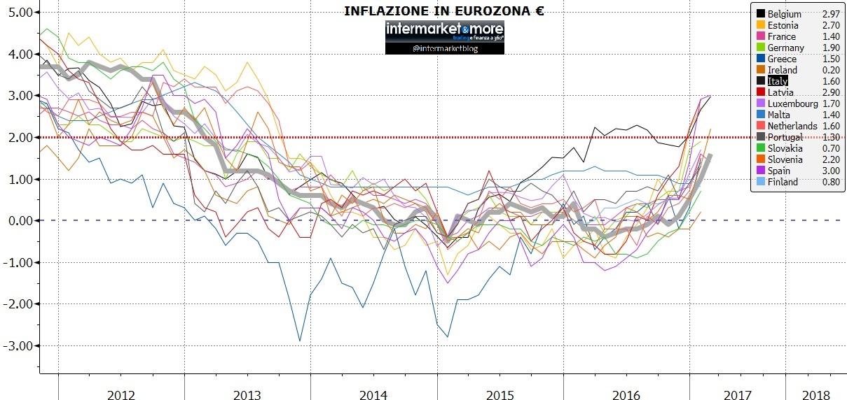 inflazione-eurozona-2017