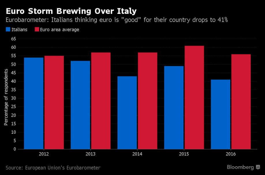italia-noeuro-euroscetticismo-2017