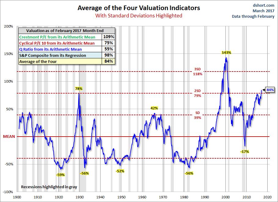 media-indicatori-sopravvalutazione.mercato