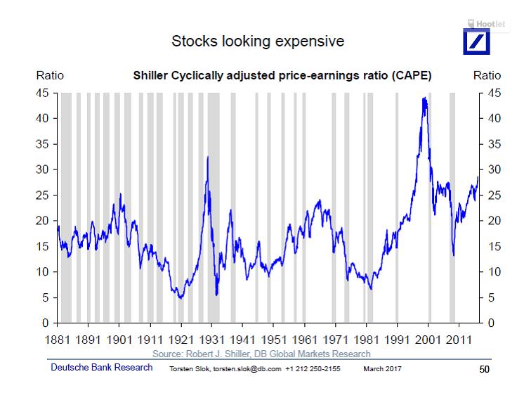 pe-cape-shiller-cyclically-adjusted