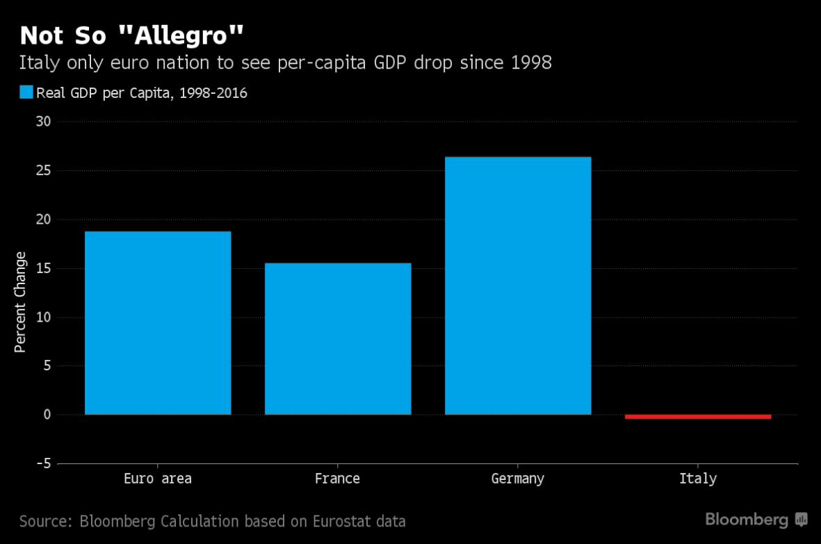 pil-pro-capite-euro-italia