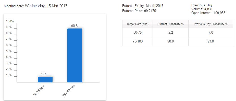 previsioni-aumento-tassi-usa-fed-2017