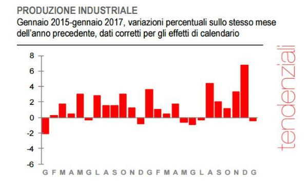 produzione industriale-italia