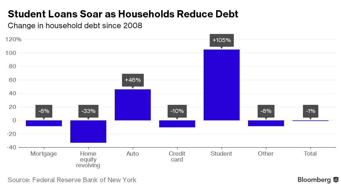 student-loans-household-debt