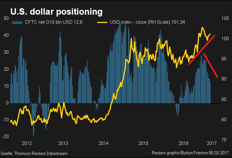 us-dollar-long-position-long-2017
